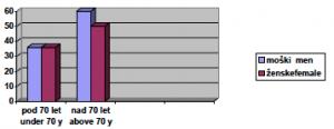 % suhega očesa Figure 3. % of dry eye 0 10 20 30 40 50 60 pod 70 let under 70 y nad 70 let above 70 y moški men ženskefemale